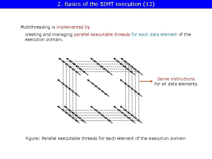 2. Basics of the SIMT execution (12) Multithreading is implemented by creating and managing