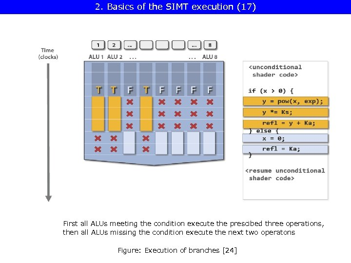 2. Basics of the SIMT execution (17) First all ALUs meeting the condition execute