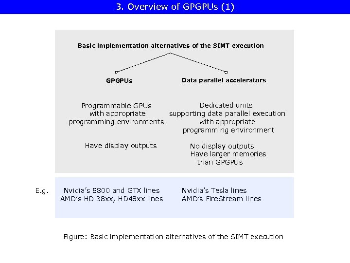 3. Overview of GPGPUs (1) Basic implementation alternatives of the SIMT execution GPGPUs Data