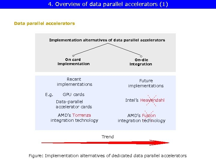 4. Overview of data parallel accelerators (1) Data parallel accelerators Implementation alternatives of data