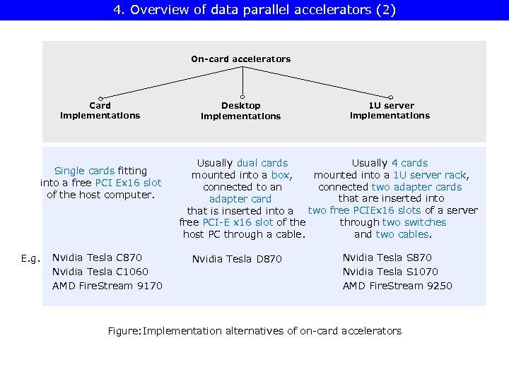 4. Overview of data parallel accelerators (2) On-card accelerators Card implementations Single cards fitting