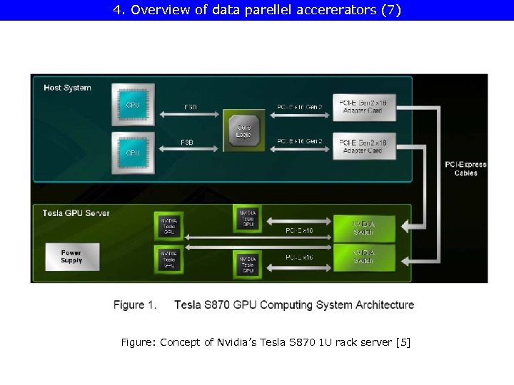 4. Overview of data parellel accererators (7) Figure: Concept of Nvidia's Tesla S 870
