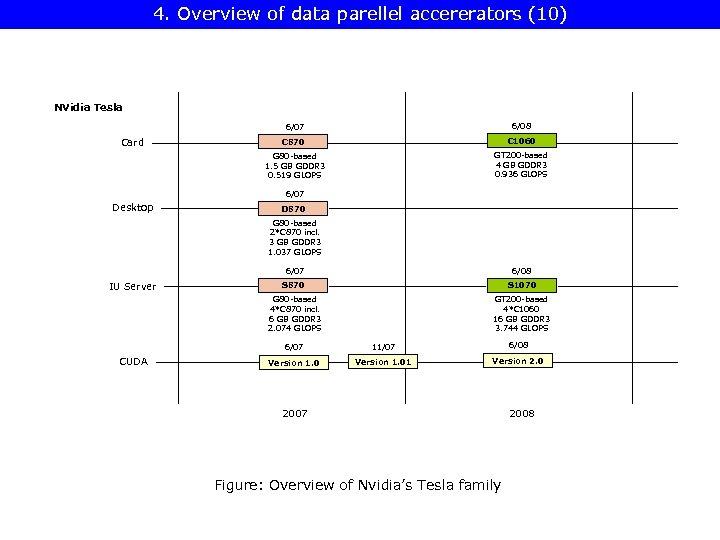 4. Overview of data parellel accererators (10) NVidia Tesla 6/07 C 870 G 80