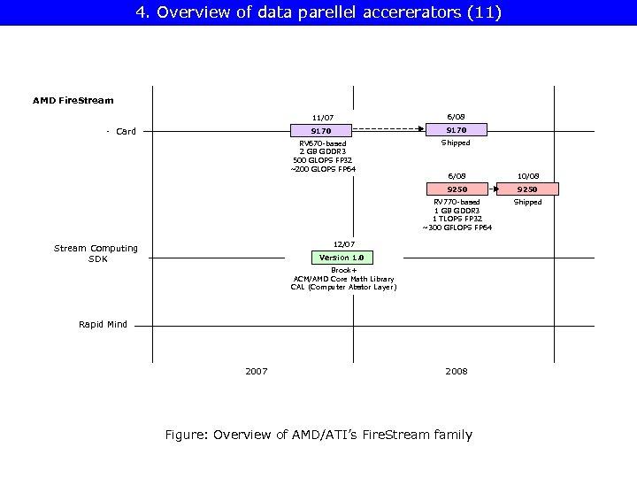 4. Overview of data parellel accererators (11) AMD Fire. Stream 11/07 6/08 9170 RV