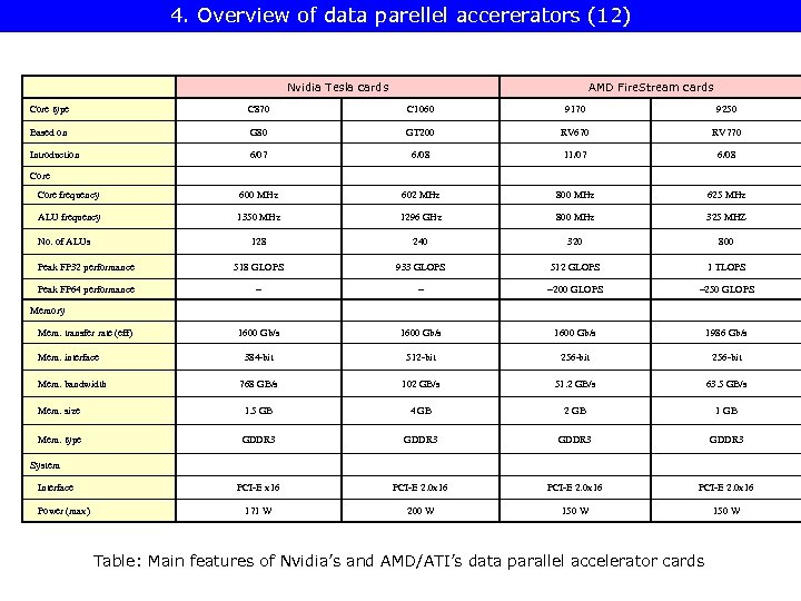 4. Overview of data parellel accererators (12) Nvidia Tesla cards AMD Fire. Stream cards