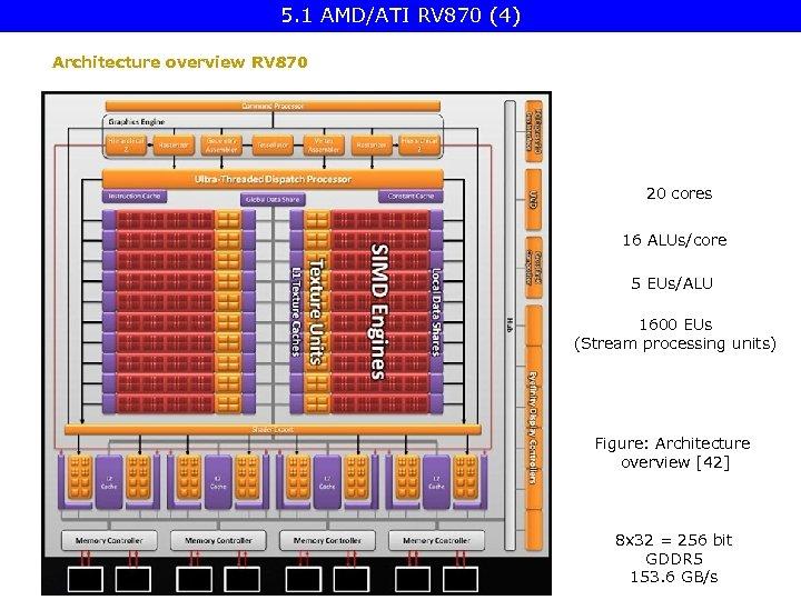 5. 1 AMD/ATI RV 870 (4) Architecture overview RV 870 20 cores 16 ALUs/core