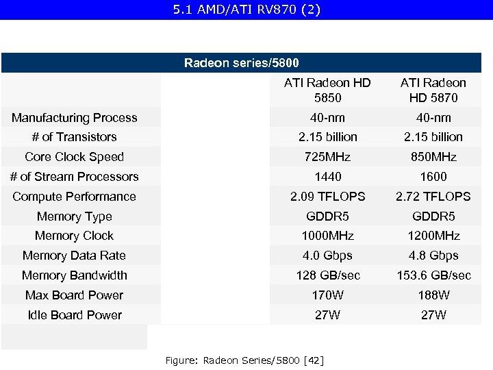 5. 1 AMD/ATI RV 870 (2) Radeon series/5800 ATI Radeon HD 4870 ATI Radeon