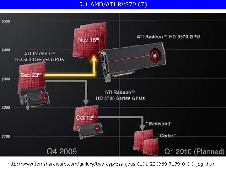 5. 1 AMD/ATI RV 870 (7) http: //www. tomshardware. com/gallery/two-cypress-gpus, 0101 -230369 -7179 -0