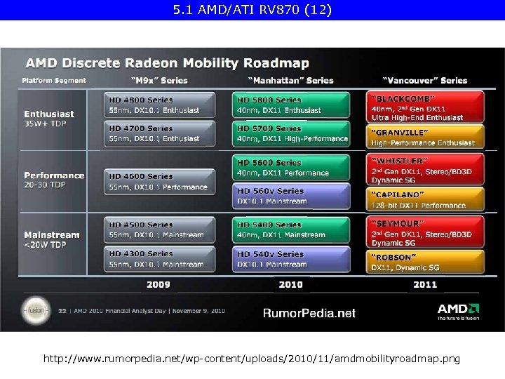 5. 1 AMD/ATI RV 870 (12) http: //www. rumorpedia. net/wp-content/uploads/2010/11/amdmobilityroadmap. png