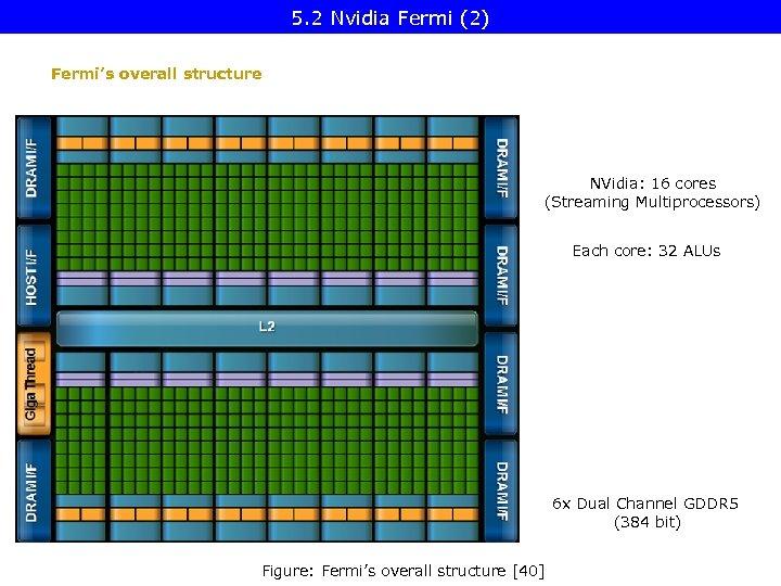 5. 2 Nvidia Fermi (2) Fermi's overall structure NVidia: 16 cores (Streaming Multiprocessors) Each