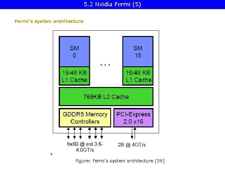 5. 2 Nvidia Fermi (5) Fermi's system architecture Figure: Fermi's system architecture [39]