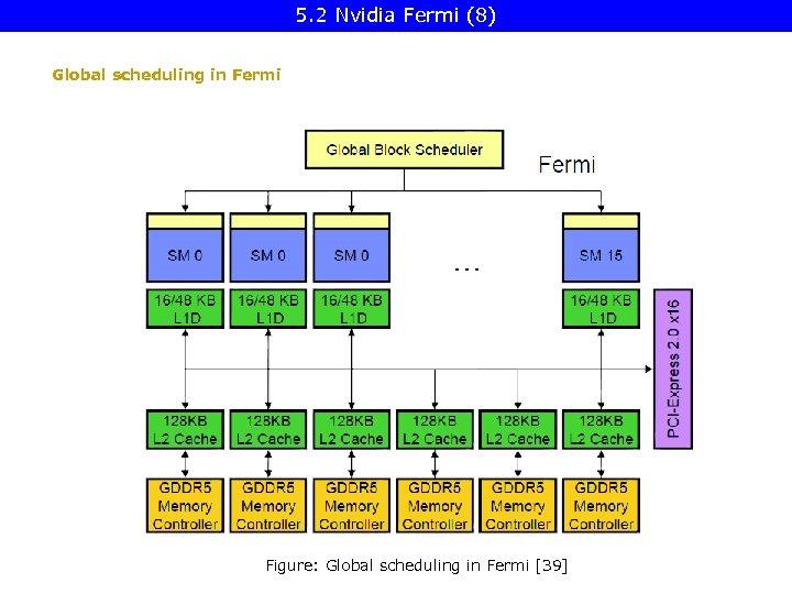 5. 2 Nvidia Fermi (8) Global scheduling in Fermi Figure: Global scheduling in Fermi