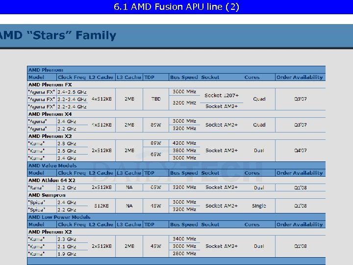 6. 1 AMD Fusion APU line (2)