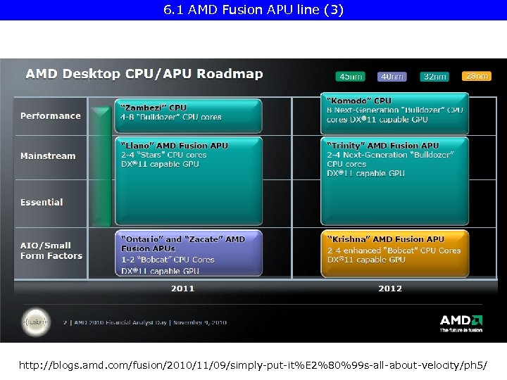 6. 1 AMD Fusion APU line (3) http: //blogs. amd. com/fusion/2010/11/09/simply-put-it%E 2%80%99 s-all-about-velocity/ph 5/