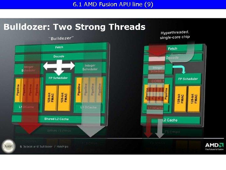 6. 1 AMD Fusion APU line (9)