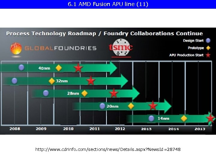 6. 1 AMD Fusion APU line (11) http: //www. cdrinfo. com/sections/news/Details. aspx? News. Id=28748
