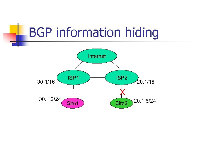 BGP information hiding Internet 30. 1/16 30. 1. 3/24 ISP 1 ISP 2 20.