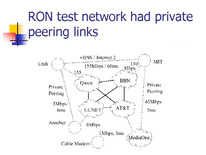 RON test network had private peering links