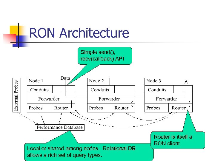 RON Architecture Simple send(), recv(callback) API Local or shared among nodes. Relational DB allows