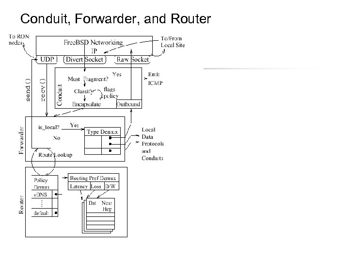 Conduit, Forwarder, and Router