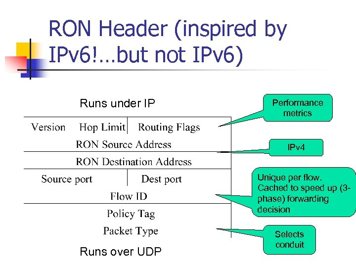 RON Header (inspired by IPv 6!…but not IPv 6) Runs under IP Performance metrics