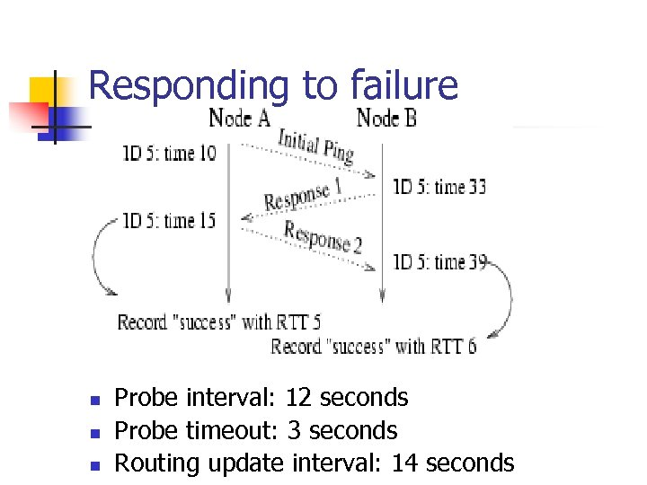 Responding to failure n n n Probe interval: 12 seconds Probe timeout: 3 seconds