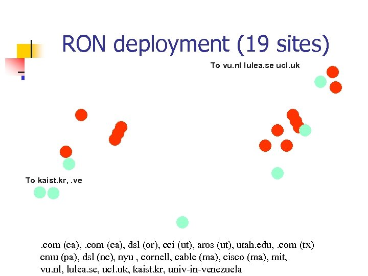 RON deployment (19 sites) To vu. nl lulea. se ucl. uk To kaist. kr,