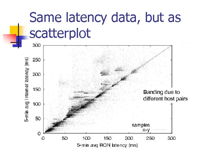 Same latency data, but as scatterplot Banding due to different host pairs