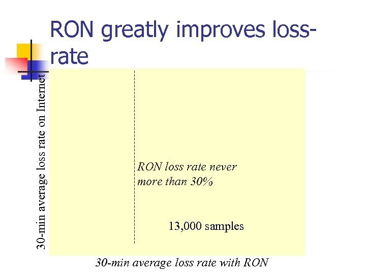 30 -min average loss rate on Internet RON greatly improves lossrate RON loss rate