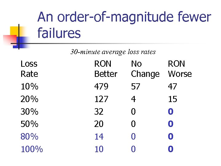 An order-of-magnitude fewer failures 30 -minute average loss rates Loss Rate 10% 20% 30%