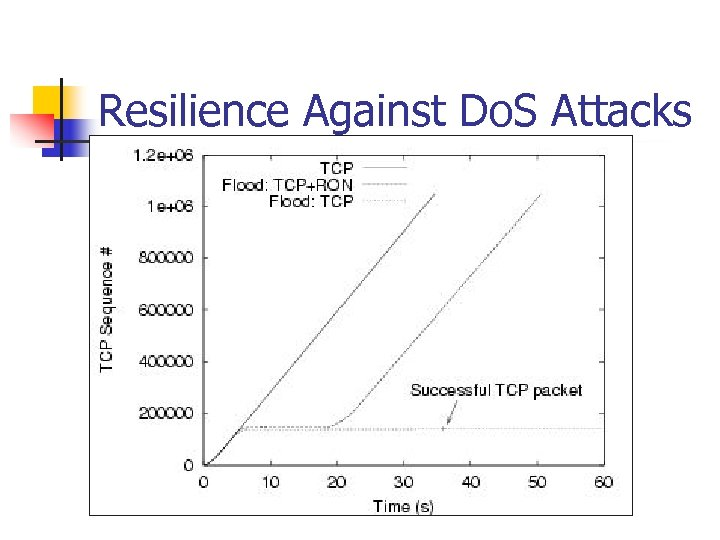 Resilience Against Do. S Attacks