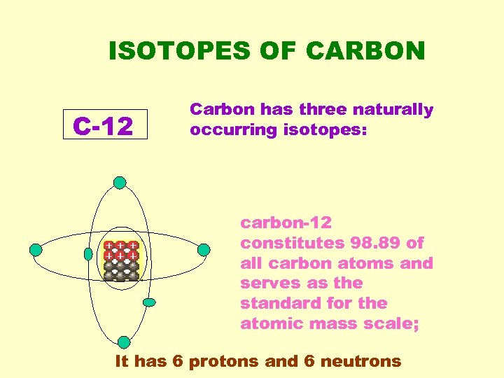 ISOTOPES OF CARBON C-12 Carbon has three naturally occurring isotopes: carbon-12 constitutes 98. 89
