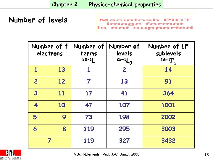 Chapter 2 Physico-chemical properties Number of levels Number of f Number of electrons terms