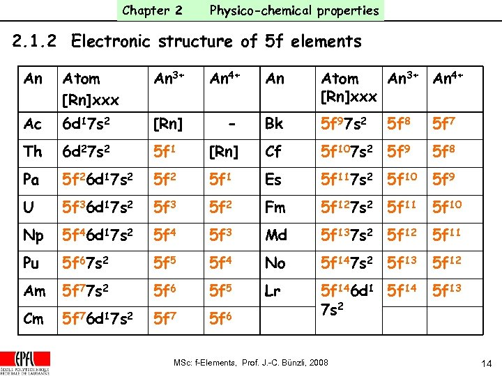 Chapter 2 Physico-chemical properties 2. 1. 2 Electronic structure of 5 f elements An
