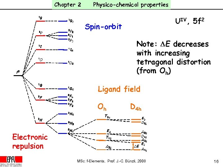 Chapter 2 Physico-chemical properties UIV, 5 f 2 Spin-orbit Note: DE decreases with increasing