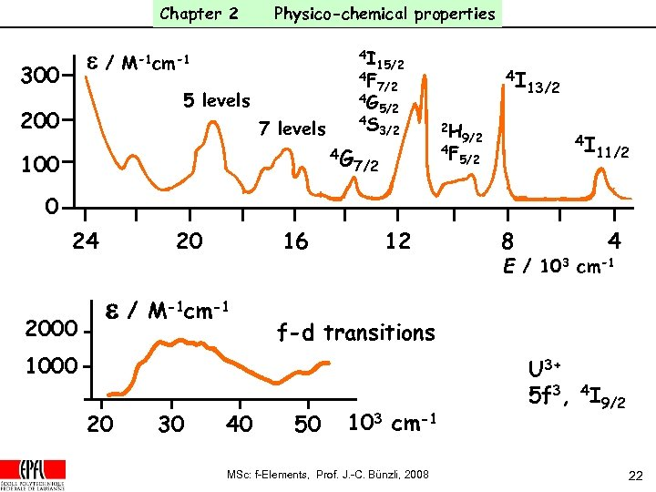 Chapter 2 e/ 300 Physico-chemical properties 4 I M-1 cm-1 15/2 4 F 7/2