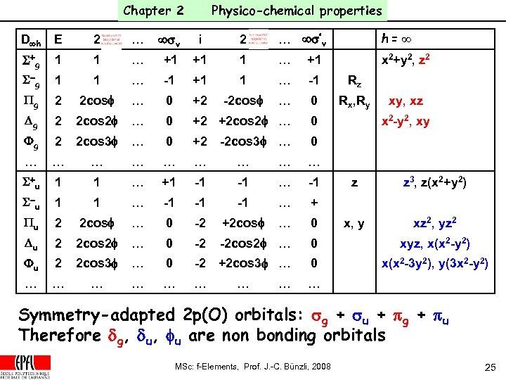 Chapter 2 Physico-chemical properties D¥h E 2 … ¥sv i 2 … ¥s'v h=¥