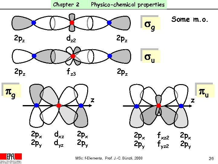 Chapter 2 Physico-chemical properties Some m. o. sg 2 pz dz 2 2 pz