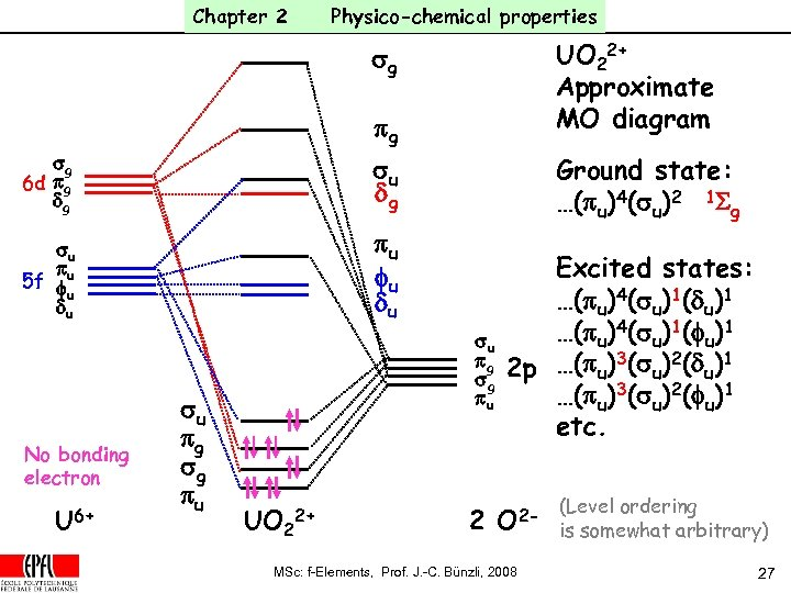 Chapter 2 Physico-chemical properties pg UO 22+ Approximate MO diagram sg 6 d pg