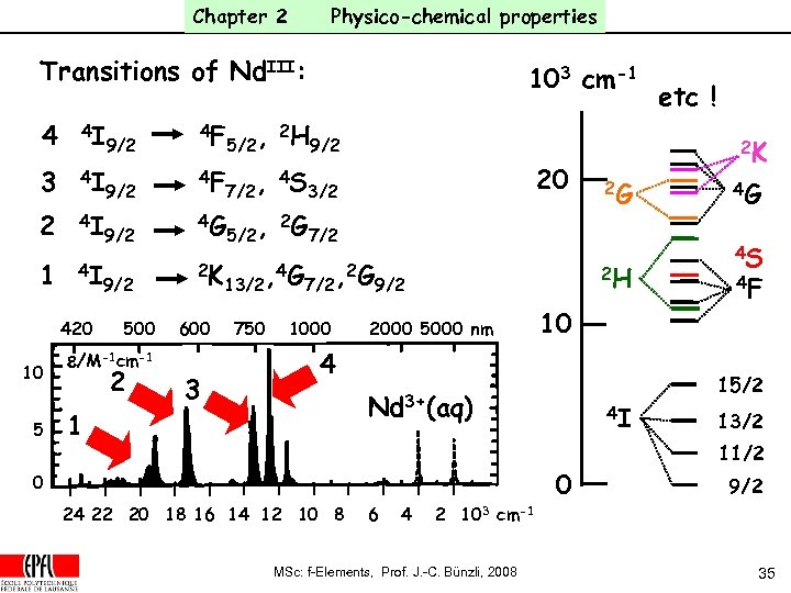 Chapter 2 Physico-chemical properties Transitions of Nd. III: 4 4 I 3 4 I