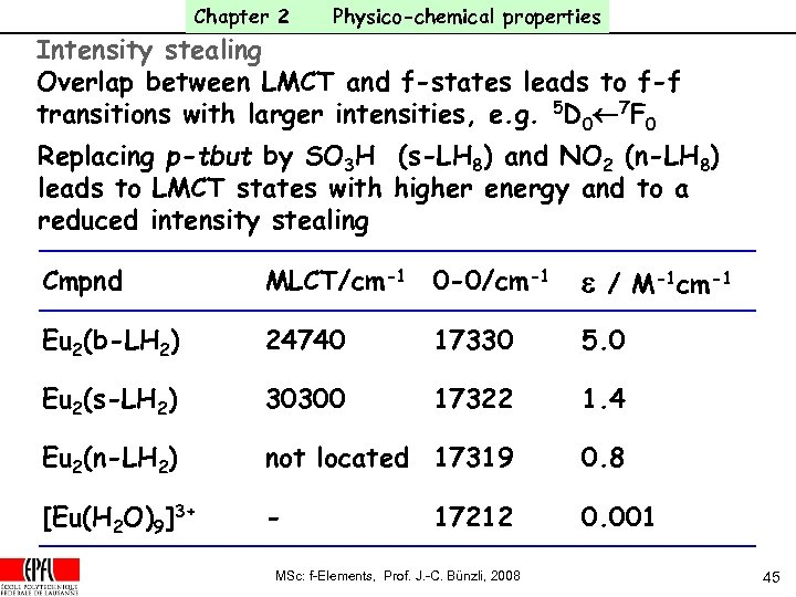 Chapter 2 Physico-chemical properties Intensity stealing Overlap between LMCT and f-states leads to f-f