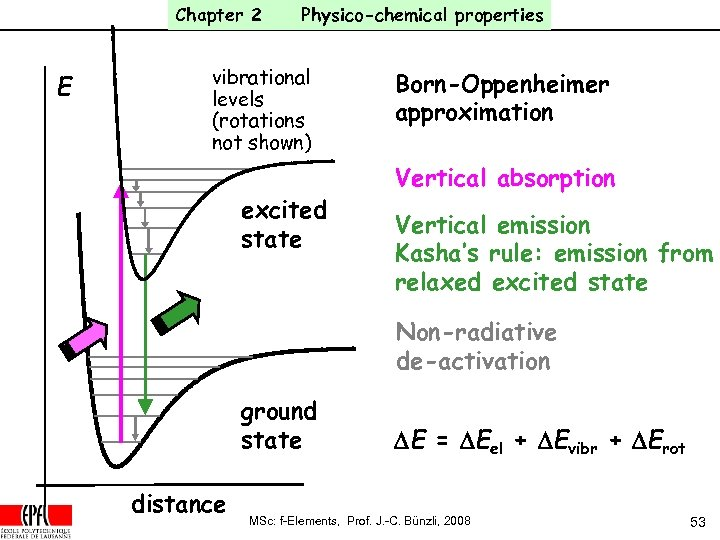 Chapter 2 E Physico-chemical properties vibrational levels (rotations not shown) excited state Born-Oppenheimer approximation