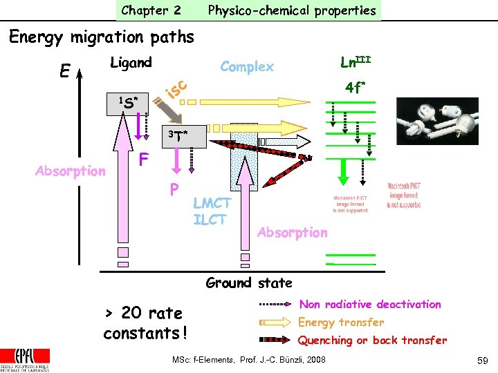 Chapter 2 Physico-chemical properties Energy migration paths Ligand E sc i 1 S* Ln.
