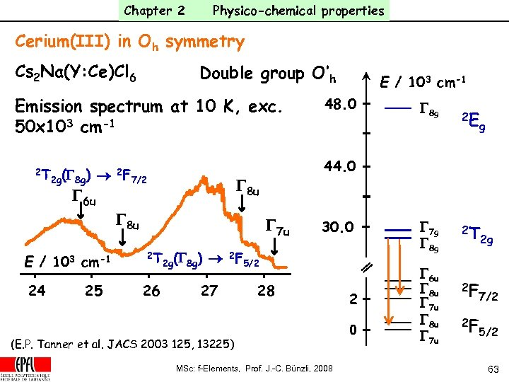 Chapter 2 Physico-chemical properties Cerium(III) in Oh symmetry Cs 2 Na(Y: Ce)Cl 6 Double