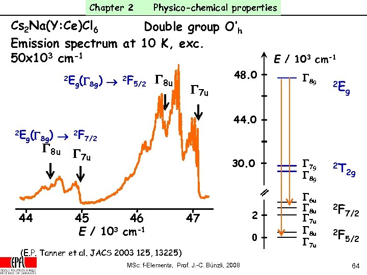 Chapter 2 Physico-chemical properties Cs 2 Na(Y: Ce)Cl 6 Double group O'h Emission spectrum