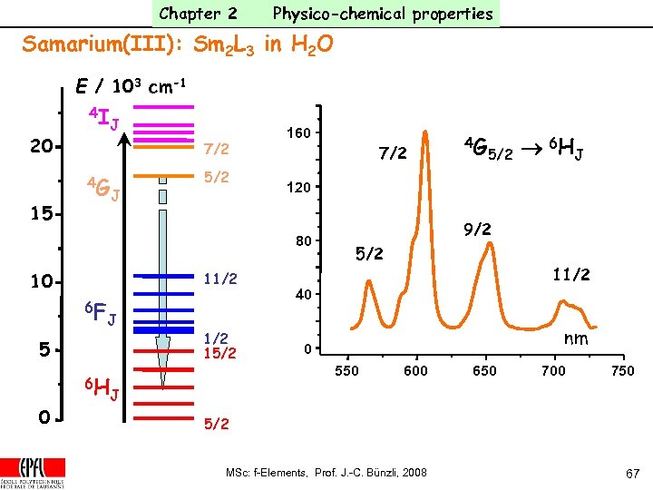 Chapter 2 Physico-chemical properties Samarium(III): Sm 2 L 3 in H 2 O E