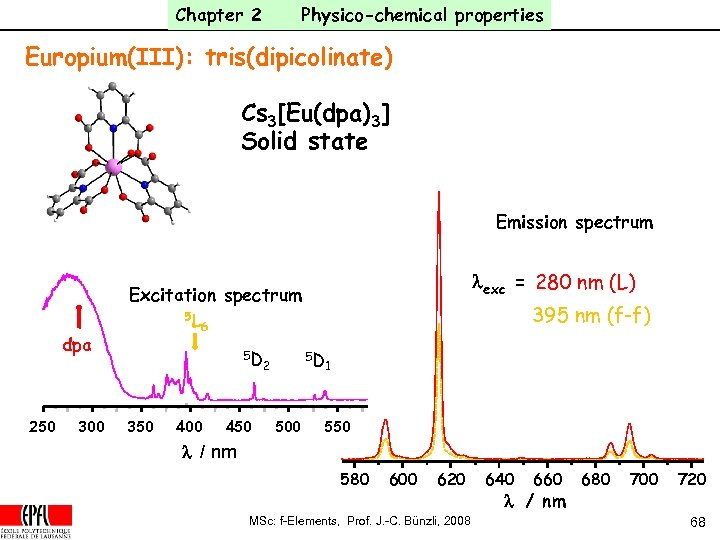 Chapter 2 Physico-chemical properties Europium(III): tris(dipicolinate) Cs 3[Eu(dpa)3] Solid state Emission spectrum dpa 250