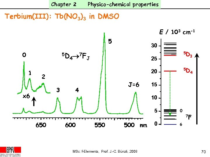 Chapter 2 Physico-chemical properties Terbium(III): Tb(NO 3)3 in DMSO E / 103 cm-1 5