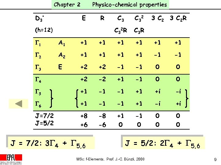 Chapter 2 D 3' Physico-chemical properties E R C 32 R (h=12) C 3