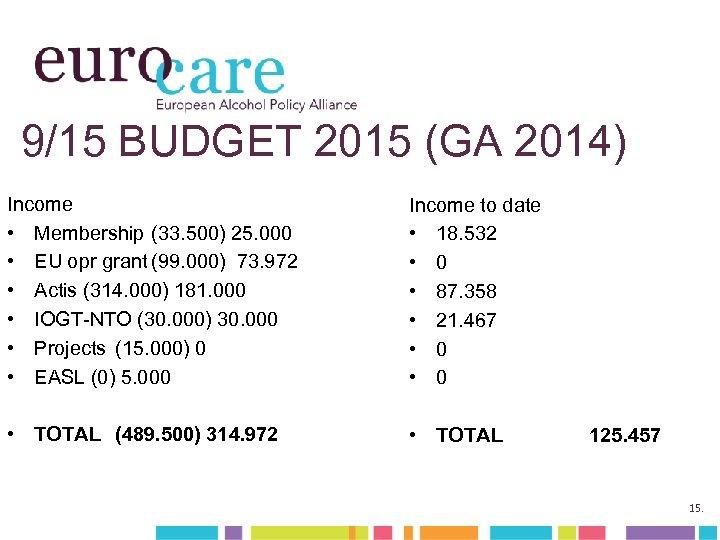 9/15 BUDGET 2015 (GA 2014) Income • Membership (33. 500) 25. 000 • EU